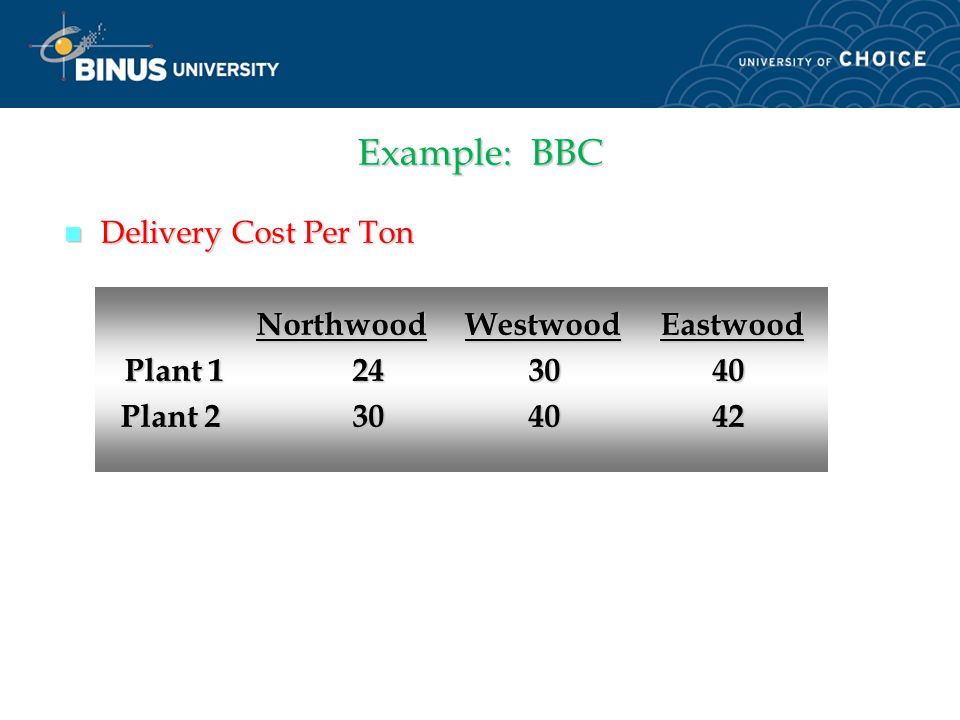 Example: BBC Building Brick Company (BBC) has orders for 80 tons of bricks at three suburban locations as follows: Northwood -- 25 tons, Westwood -- 4
