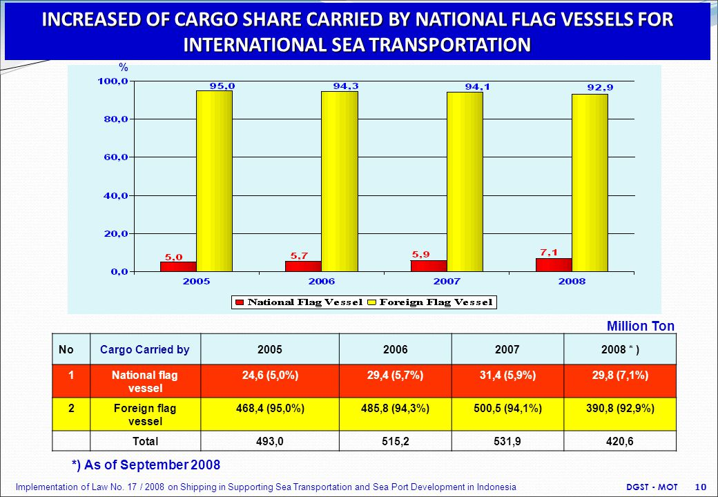 % Million Ton NoCargo Carried by2005200620072008 * ) 1National flag vessel 24,6 (5,0%)29,4 (5,7%)31,4 (5,9%)29,8 (7,1%) 2Foreign flag vessel 468,4 (95,0%)485,8 (94,3%)500,5 (94,1%)390,8 (92,9%) Total493,0515,2531,9420,6 *) As of September 2008 DGST - MOT 10 INCREASED OF CARGO SHARE CARRIED BY NATIONAL FLAG VESSELS FOR INTERNATIONAL SEA TRANSPORTATION Implementation of Law No.