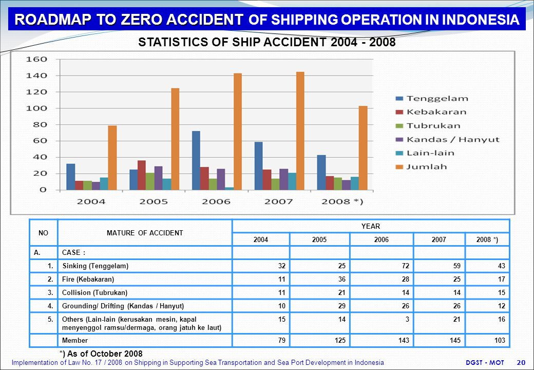 STATISTICS OF SHIP ACCIDENT 2004 - 2008 NOMATURE OF ACCIDENT YEAR 20042005200620072008 *) A.CASE : 1.Sinking (Tenggelam)3225725943 2.Fire (Kebakaran)1