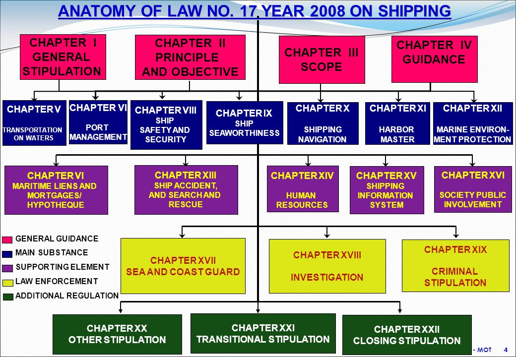 DGST - MOT 4 CHAPTER I GENERAL STIPULATION CHAPTER II PRINCIPLE AND OBJECTIVE CHAPTER III SCOPE CHAPTER IV GUIDANCE CHAPTER V TRANSPORTATION ON WATERS CHAPTER XVII SEA AND COAST GUARD CHAPTER VII PORT MANAGEMENT CHAPTER IX SHIP SEAWORTHINESS CHAPTER VIII SHIP SAFETY AND SECURITY CHAPTER X SHIPPING NAVIGATION CHAPTER XIX CRIMINAL STIPULATION CHAPTER XVIII INVESTIGATION CHAPTER VI MARITIME LIENS AND MORTGAGES/ HYPOTHEQUE CHAPTER XIII SHIP ACCIDENT, AND SEARCH AND RESCUE CHAPTER XIV HUMAN RESOURCES CHAPTER XV SHIPPING INFORMATION SYSTEM CHAPTER XVI SOCIETY PUBLIC INVOLVEMENT CHAPTER XI HARBOR MASTER CHAPTER XX OTHER STIPULATION CHAPTER XXI TRANSITIONAL STIPULATION CHAPTER XXII CLOSING STIPULATION GENERAL GUIDANCE MAIN SUBSTANCE SUPPORTING ELEMENT LAW ENFORCEMENT ADDITIONAL REGULATION ANATOMY OF LAW NO.