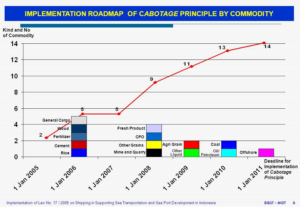 General Cargo Wood Fertilizer Rice Cement Fresh Product CPO Mine and Quarry Other Grains IMPLEMENTATION ROADMAP OF CABOTAGE PRINCIPLE BY COMMODITY Oth