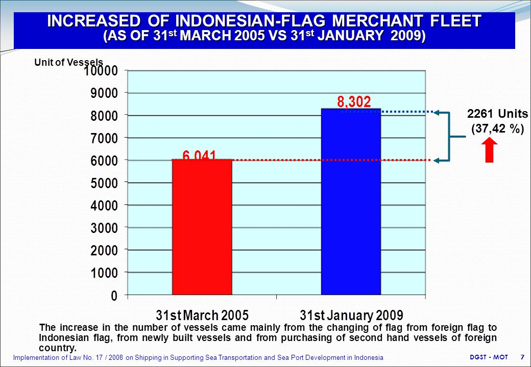 INCREASED OF INDONESIAN-FLAG MERCHANT FLEET (AS OF 31 st MARCH 2005 VS 31 st JANUARY 2009) 2261 Units (37,42 %) Unit of Vessels The increase in the number of vessels came mainly from the changing of flag from foreign flag to Indonesian flag, from newly built vessels and from purchasing of second hand vessels of foreign country.