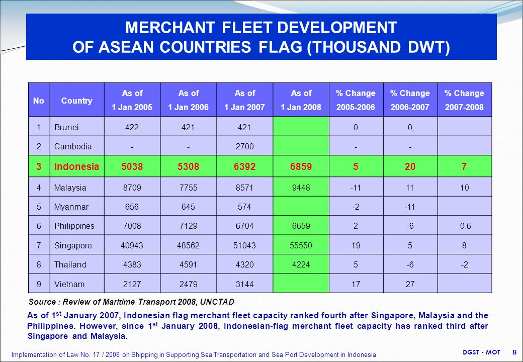 MERCHANT FLEET DEVELOPMENT OF ASEAN COUNTRIES FLAG (THOUSAND DWT) NoCountry As of 1 Jan 2005 As of 1 Jan 2006 As of 1 Jan 2007 As of 1 Jan 2008 % Change 2005-2006 % Change 2006-2007 % Change 2007-2008 1Brunei422421 00 2Cambodia--2700-- 3Indonesia50385308639268595207 4Malaysia8709775585719448-111110 5Myanmar656645574-2-11 6Philippines70087129670466592-6-0.6 7Singapore409434856251043555501958 8Thailand43834591432042245-6-2 9Vietnam2127247931441727 Source : Review of Maritime Transport 2008, UNCTAD As of 1 st January 2007, Indonesian flag merchant fleet capacity ranked fourth after Singapore, Malaysia and the Philippines.