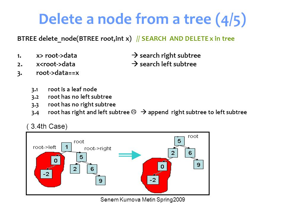 Senem Kumova Metin Spring2009 Delete a node from a tree (4/5) BTREE delete_node(BTREE root,int x) // SEARCH AND DELETE x in tree 1.x> root->data  sea