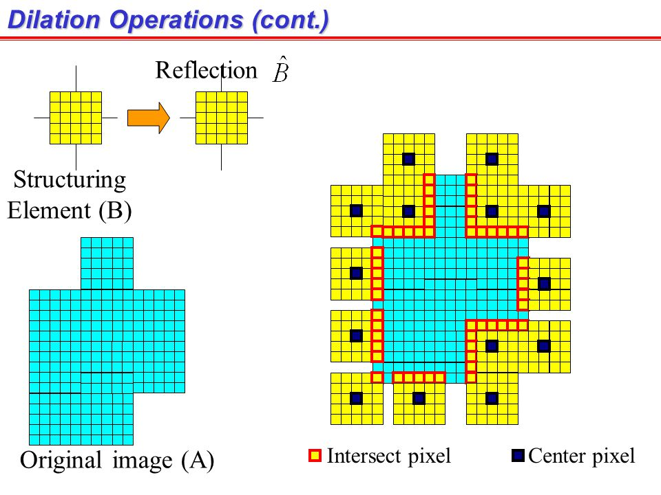 Dilation Operations (cont.) Structuring Element (B) Original image (A) Reflection Intersect pixelCenter pixel