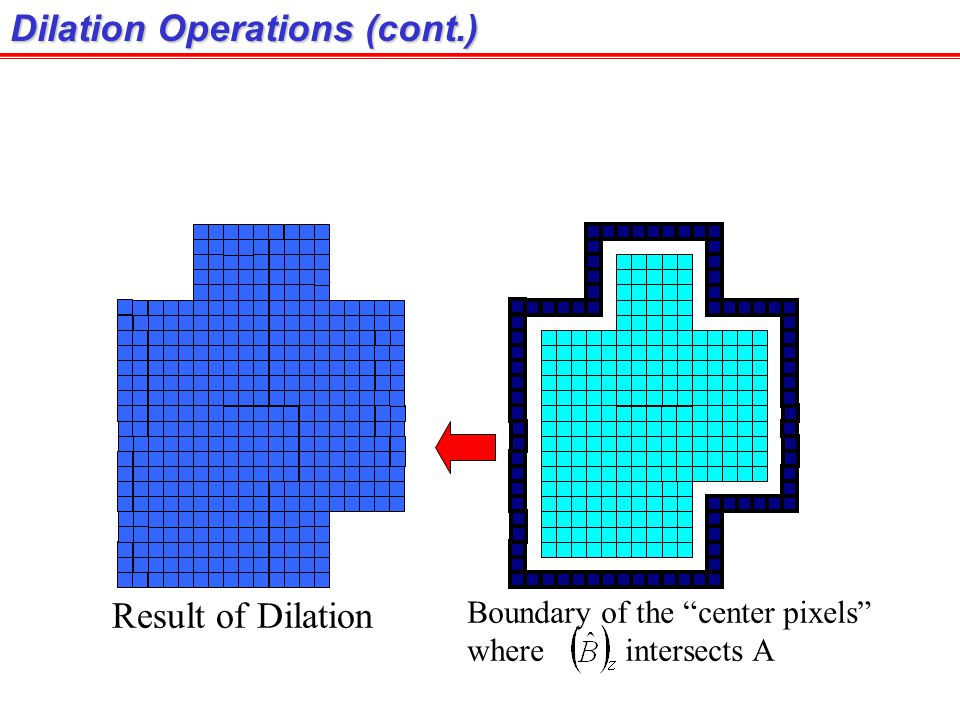 Dilation Operations (cont.) Result of Dilation Boundary of the center pixels where intersects A