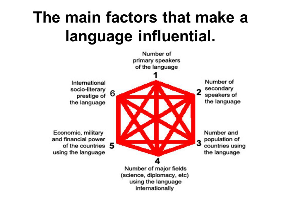 The main factors that make a language influential.