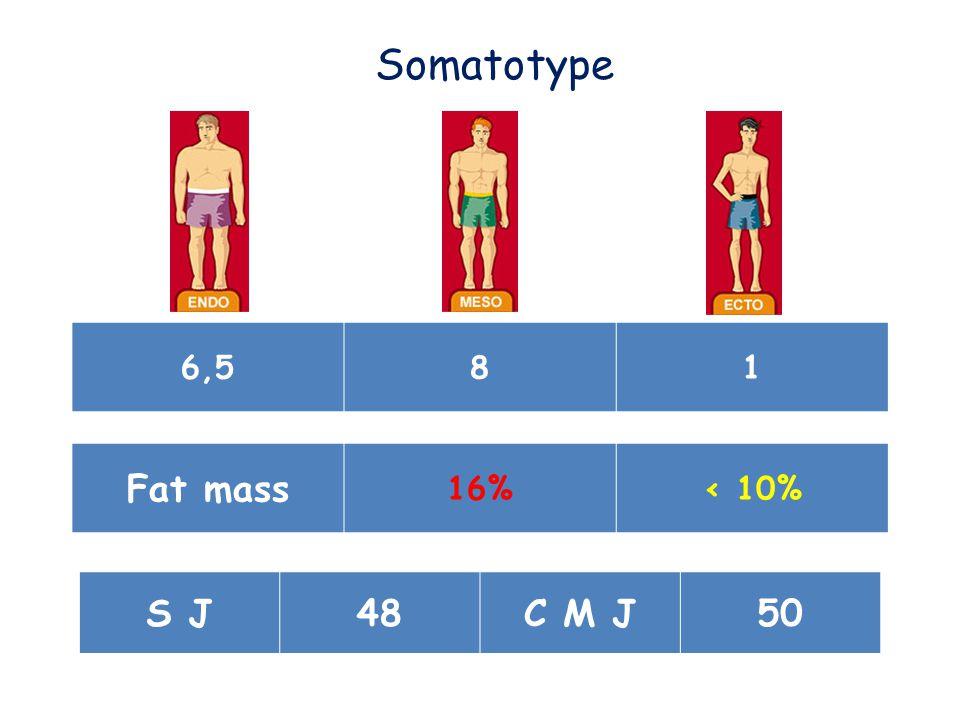 6,581 Somatotype Fat mass 16%< 10% S J48C M J50