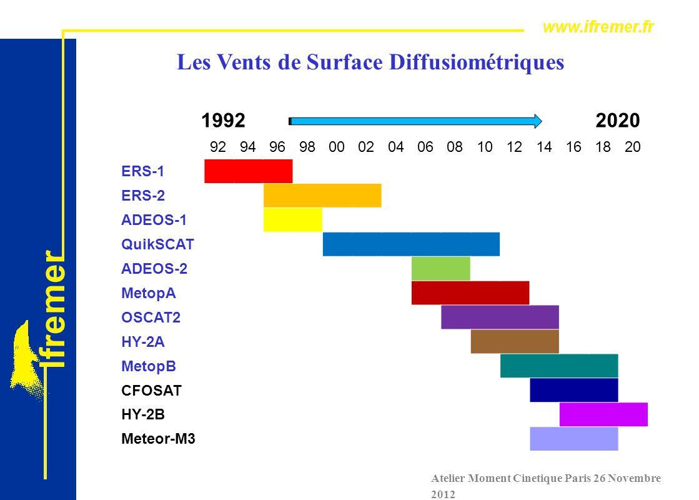 Atelier Moment Cinetique Paris 26 Novembre 2012 Les Vents de Surface Diffusiométriques 1992 2020 929496980002040608101214161820 ERS-1 ERS-2 ADEOS-1 QuikSCAT ADEOS-2 MetopA OSCAT2 HY-2A MetopB CFOSAT HY-2B Meteor-M3