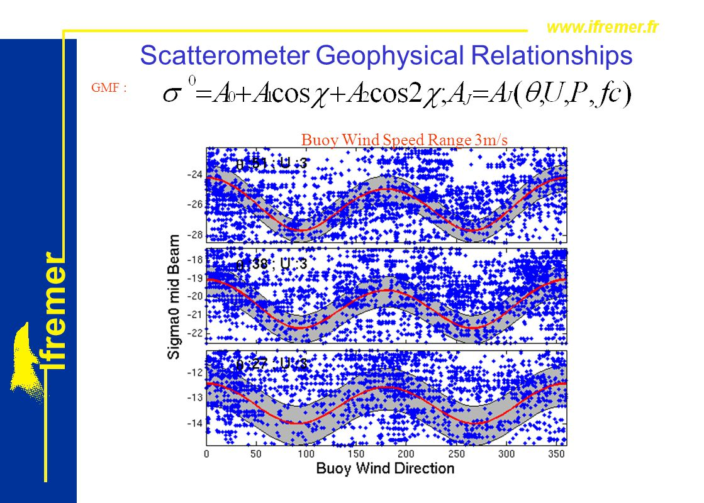 PORSEC 2012 Kochi Tutorial GMF : Scatterometer Geophysical Relationships Buoy Wind Speed Range 3m/s