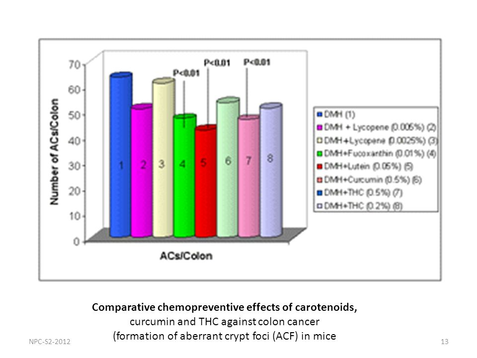 13 Comparative chemopreventive effects of carotenoids, curcumin and THC against colon cancer (formation of aberrant crypt foci (ACF) in mice NPC-S2-20