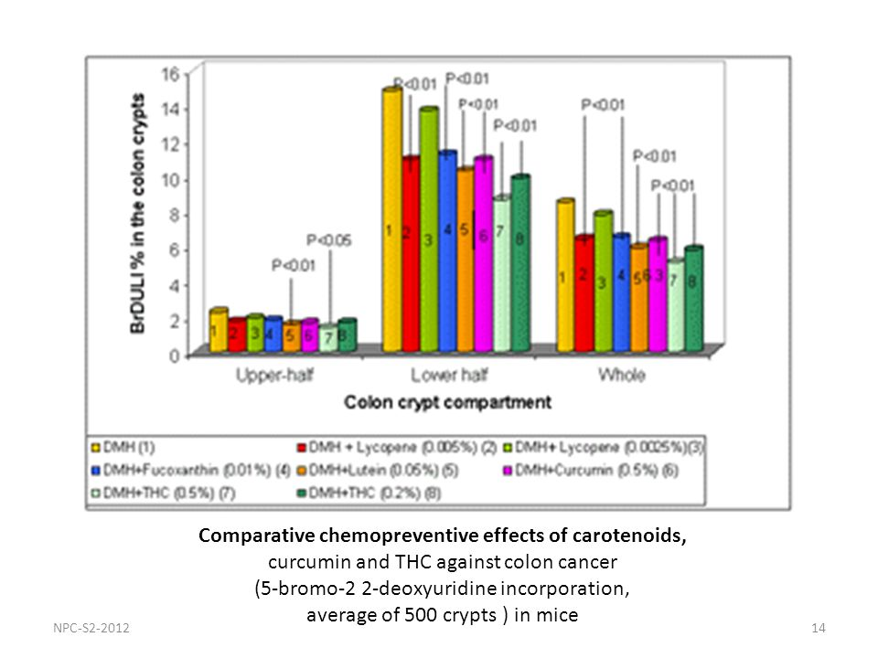 14 Comparative chemopreventive effects of carotenoids, curcumin and THC against colon cancer (5-bromo-2 2-deoxyuridine incorporation, average of 500 crypts ) in mice NPC-S2-2012