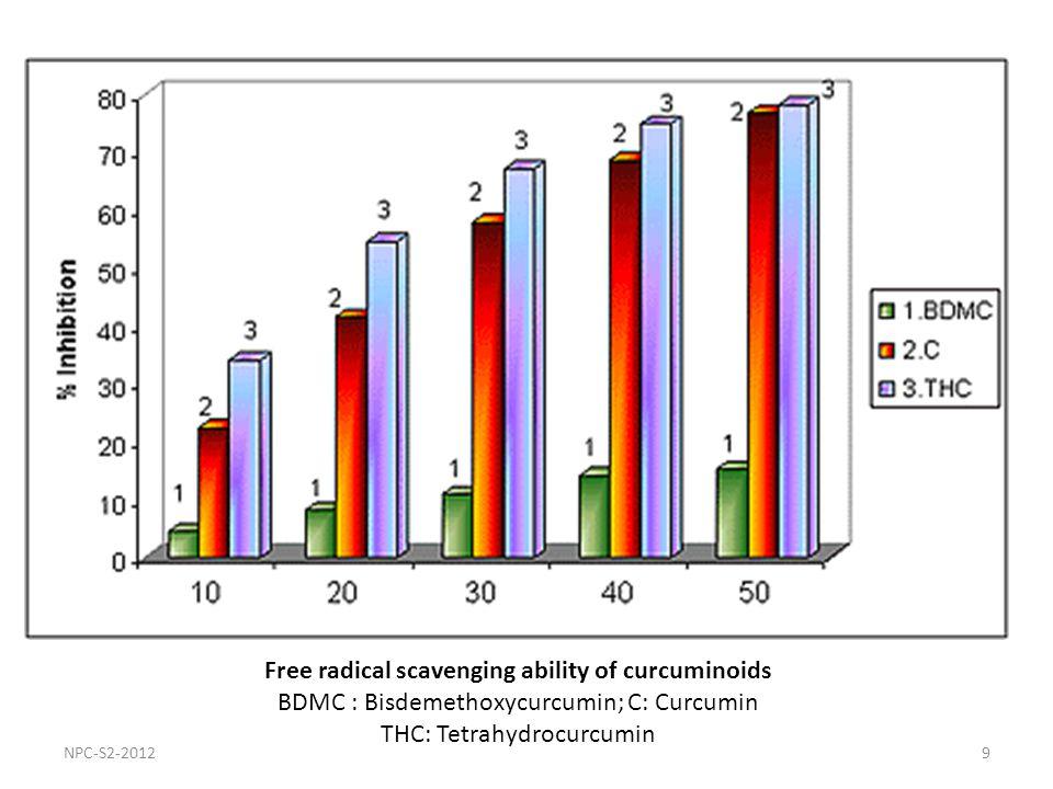 9 Free radical scavenging ability of curcuminoids BDMC : Bisdemethoxycurcumin; C: Curcumin THC: Tetrahydrocurcumin NPC-S2-2012