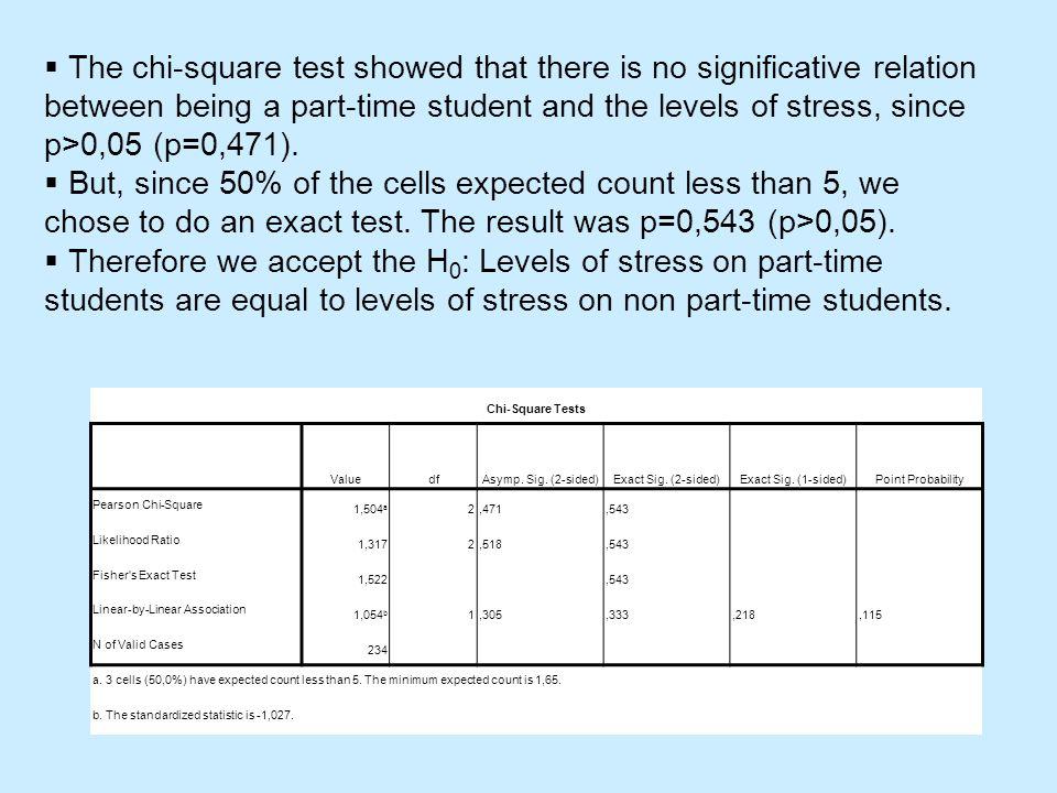 Chi-Square Tests ValuedfAsymp. Sig. (2-sided)Exact Sig.