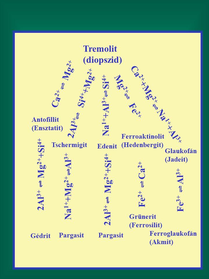 Tremolit (diopszid) Ca 2+ Mg 2+ 2Al 3+ Si 4+ +Mg 2+ Na 1+ +Al 3+ Si 4+ Ca 2+ +Mg 2+ Na 1+ +Al 3+ Mg 2+ Fe 2+ Antofillit (Ensztatit) Tschermigit Ferroaktinolit (Hedenbergit) Edenit Glaukofán (Jadeit) 2Al 3+ Mg 2+ +Si 4+ Na 1+ +Mg 2+ Al 3+ 2Al 3+ Mg 2+ +Si 4+ Fe 2+ Ca 2+ Fe 3+ Al 3+ Gédrit Pargasit Grünerit (Ferrosilit) Ferroglaukofán (Akmit)
