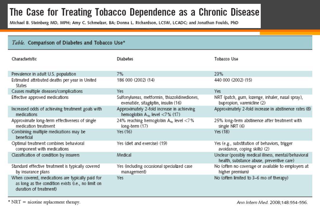 J Clin Oncol, 2003 0% Plac3% Bup P=0.12 BUP/PLA 26 sem 28% Bup25% Plac P=0.73 BUP/PLA 26 sem 578 fumantes: TRN 8 semanas 31% abstinentes 69% fumantes Bupropiona