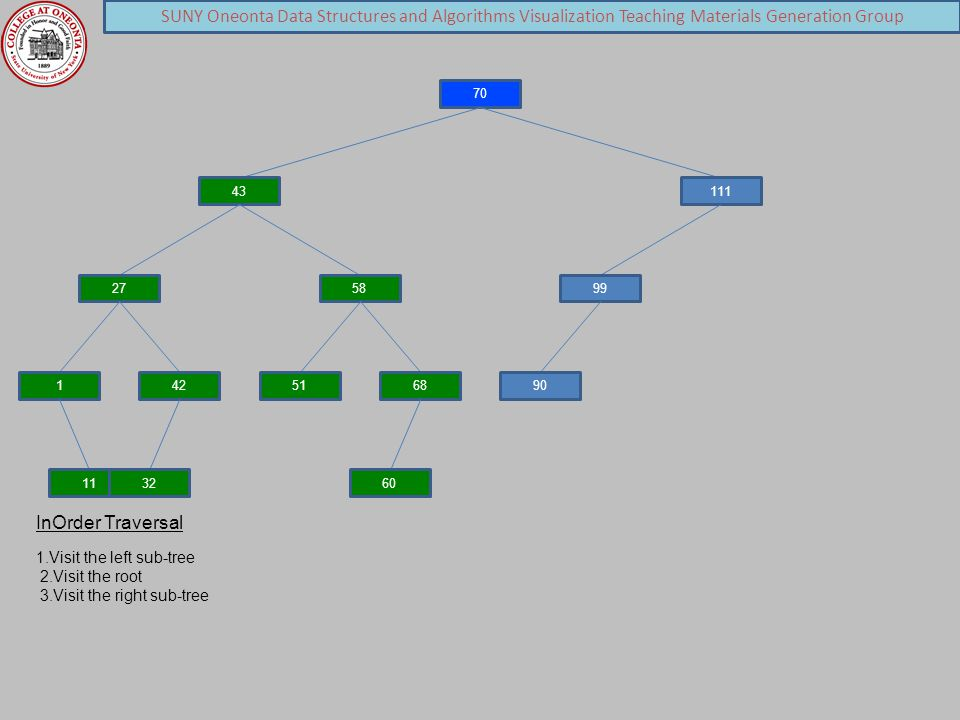 SUNY Oneonta Data Structures and Algorithms Visualization Teaching Materials Generation Group 70 43 27 1 11 42 32 58 5168 60 111 99 90 InOrder Traversal 1.Visit the left sub-tree 2.Visit the root 3.Visit the right sub-tree