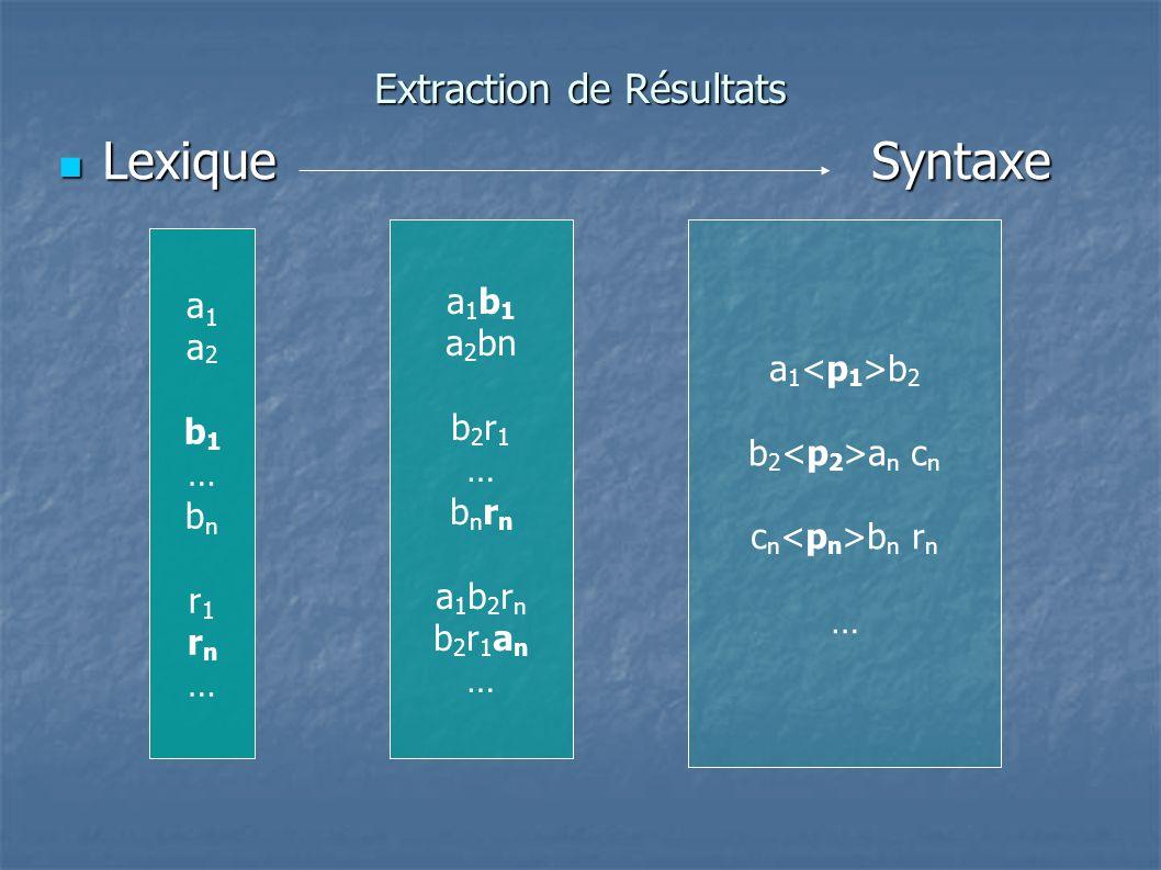 Extraction de Résultats LexiqueSyntaxe LexiqueSyntaxe a1a2b1…bnr1rn…a1a2b1…bnr1rn… a 1 b 1 a 2 bn b 2 r 1 … b n r n a 1 b 2 r n b 2 r 1 a n … a 1 b 2 b 2 a n c n c n b n r n …