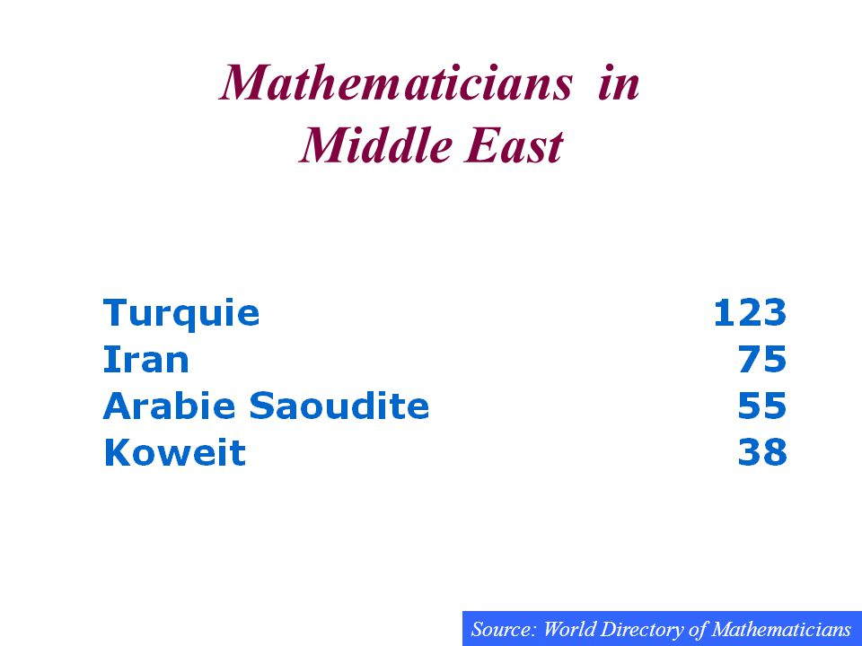 Mathematicians in Middle East Source: World Directory of Mathematicians