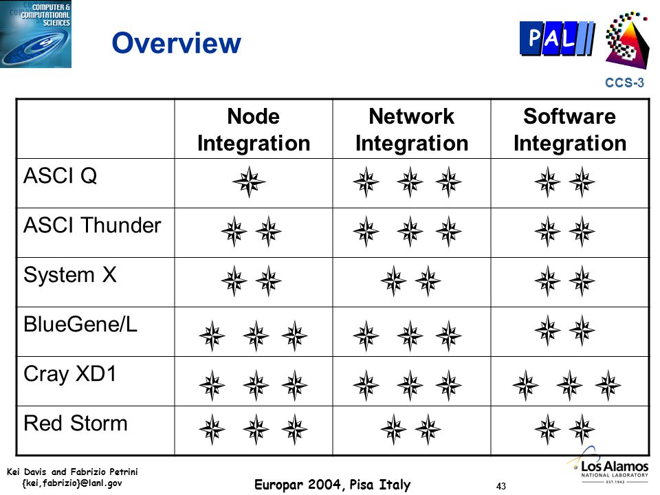 Kei Davis and Fabrizio Petrini {kei,fabrizio}@lanl.gov Europar 2004, Pisa Italy 43 CCS-3 P AL Overview Node Integration Network Integration Software Integration ASCI Q ASCI Thunder System X BlueGene/L Cray XD1 Red Storm