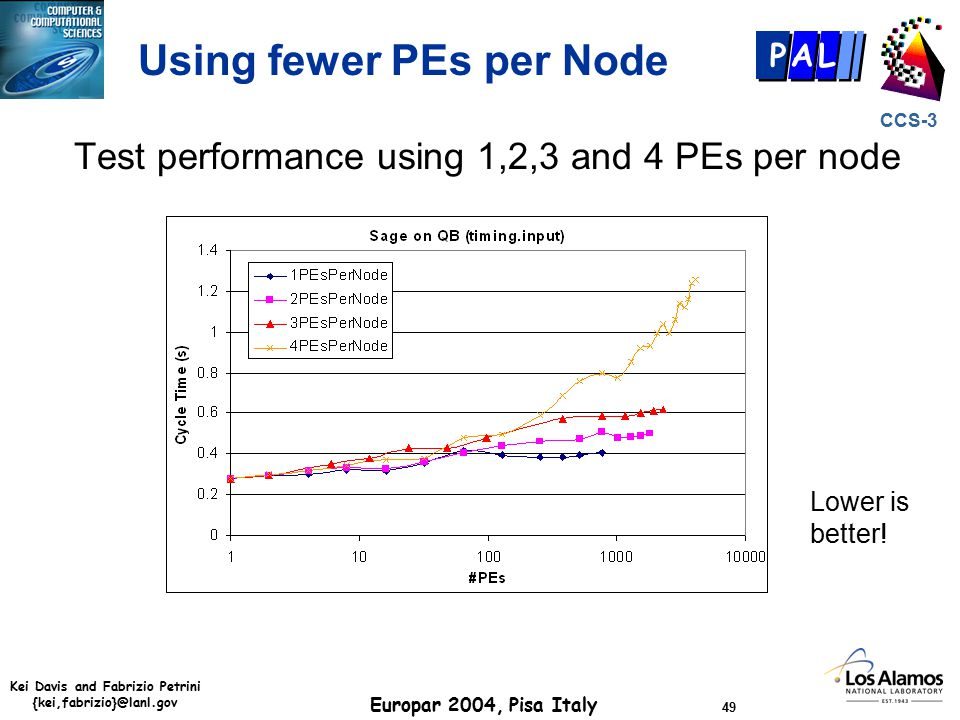 Kei Davis and Fabrizio Petrini {kei,fabrizio}@lanl.gov Europar 2004, Pisa Italy 49 CCS-3 P AL Using fewer PEs per Node Test performance using 1,2,3 and 4 PEs per node Lower is better!