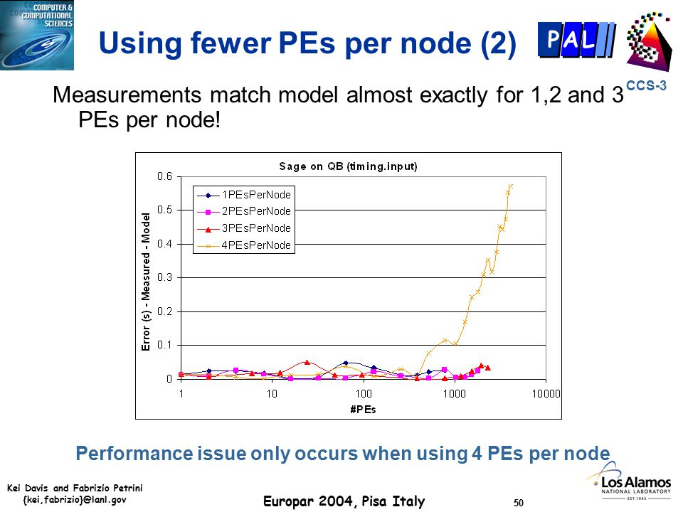 Kei Davis and Fabrizio Petrini {kei,fabrizio}@lanl.gov Europar 2004, Pisa Italy 50 CCS-3 P AL Using fewer PEs per node (2) Measurements match model almost exactly for 1,2 and 3 PEs per node.