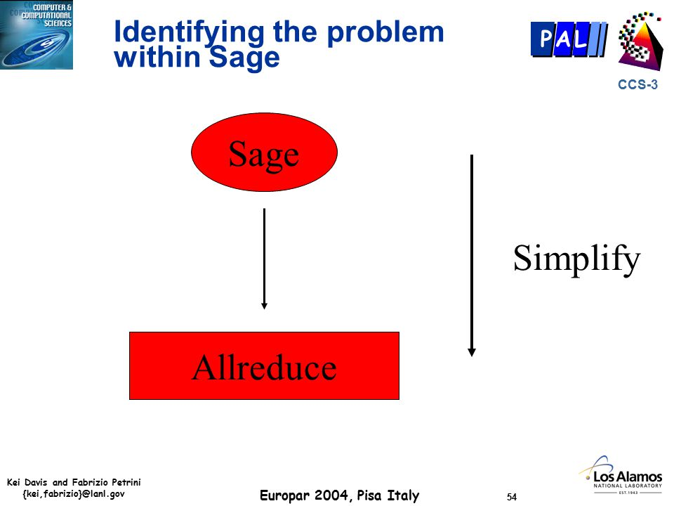 Kei Davis and Fabrizio Petrini {kei,fabrizio}@lanl.gov Europar 2004, Pisa Italy 54 CCS-3 P AL Identifying the problem within Sage Sage Allreduce Simplify