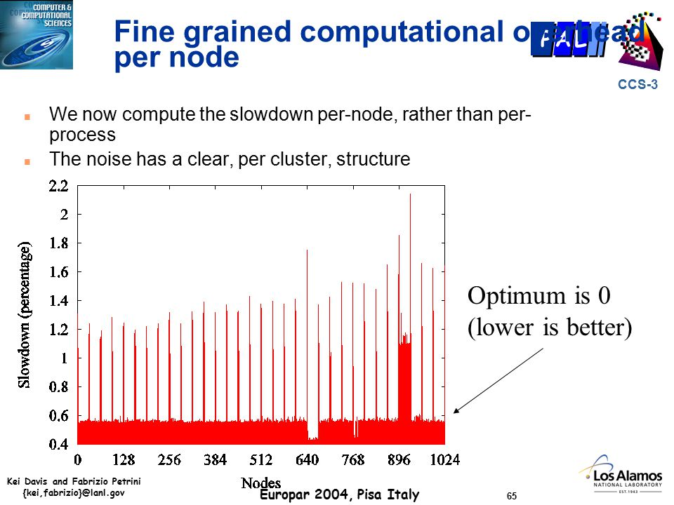 Kei Davis and Fabrizio Petrini {kei,fabrizio}@lanl.gov Europar 2004, Pisa Italy 65 CCS-3 P AL Fine grained computational overhead per node n We now compute the slowdown per-node, rather than per- process n The noise has a clear, per cluster, structure Optimum is 0 (lower is better)