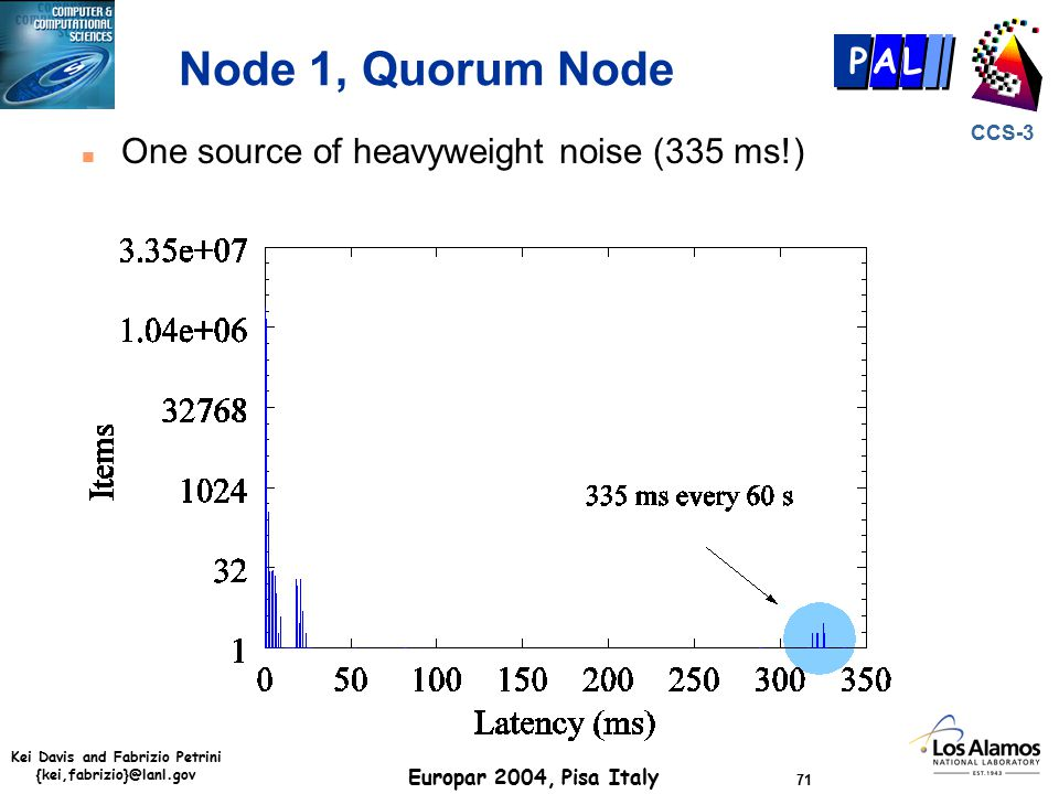 Kei Davis and Fabrizio Petrini {kei,fabrizio}@lanl.gov Europar 2004, Pisa Italy 71 CCS-3 P AL Node 1, Quorum Node n One source of heavyweight noise (335 ms!)