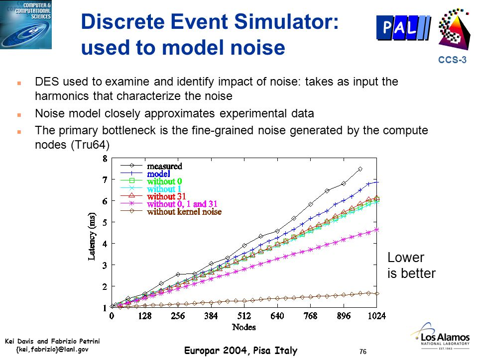 Kei Davis and Fabrizio Petrini {kei,fabrizio}@lanl.gov Europar 2004, Pisa Italy 76 CCS-3 P AL Discrete Event Simulator: used to model noise n DES used to examine and identify impact of noise: takes as input the harmonics that characterize the noise n Noise model closely approximates experimental data n The primary bottleneck is the fine-grained noise generated by the compute nodes (Tru64) Lower is better