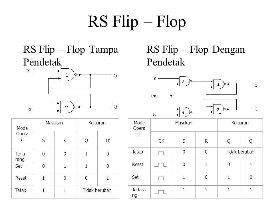 RS Flip – Flop RS Flip – Flop Tampa Pendetak Mode Opera si MasukanKeluaran S R Q Q' Terla- rang 0010 Set0110 Reset1001 Tetap11Tidak berubah RS Flip –