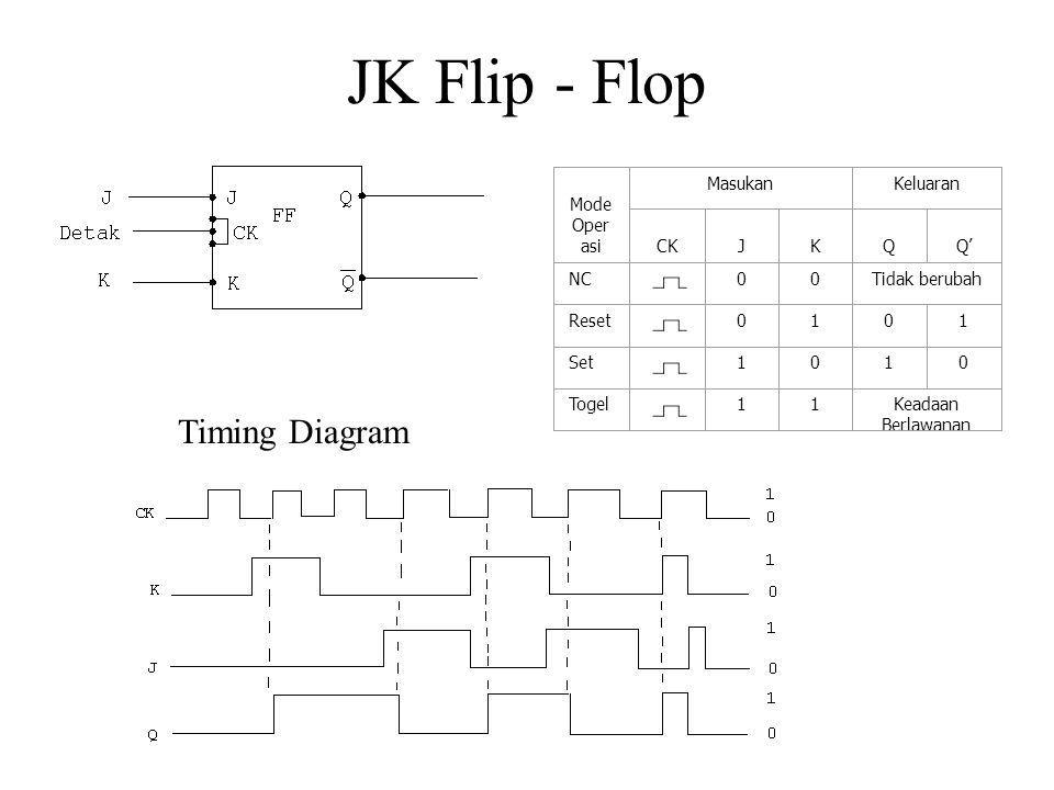 JK Flip - Flop Mode Oper asi MasukanKeluaran CK J K Q Q' NC00Tidak berubah Reset0101 Set1010 Togel11Keadaan Berlawanan Timing Diagram