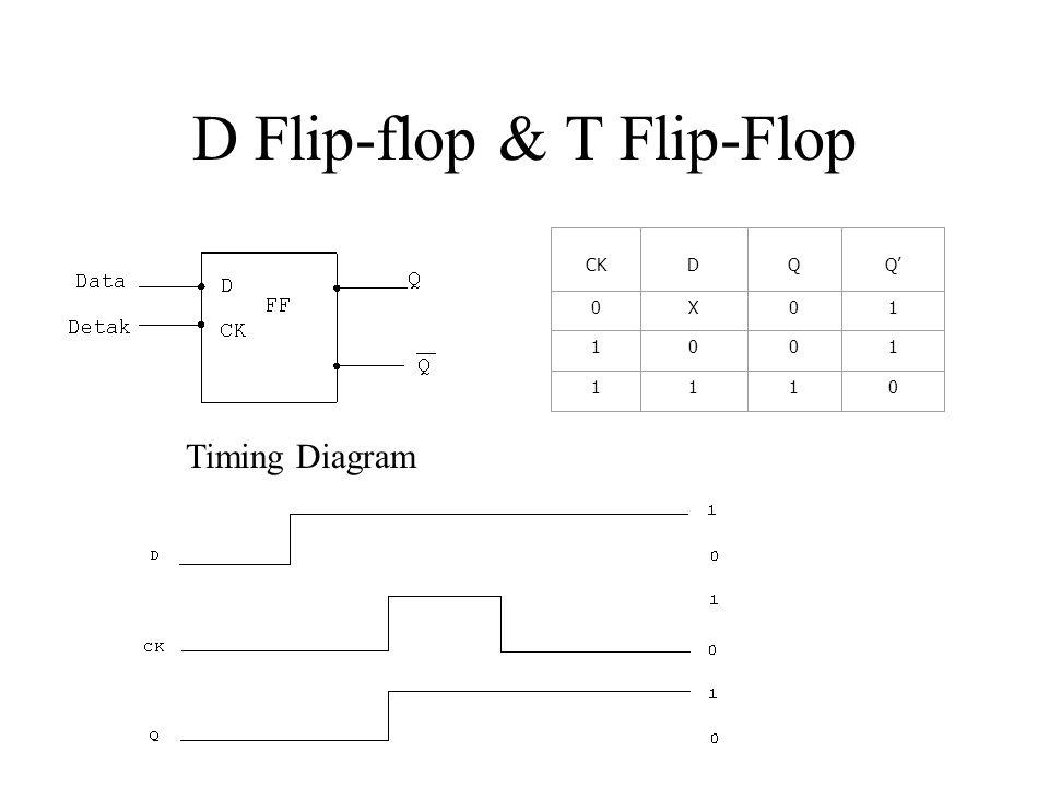 D Flip-flop & T Flip-Flop CK D Q Q' 0X01 1001 1110 Timing Diagram