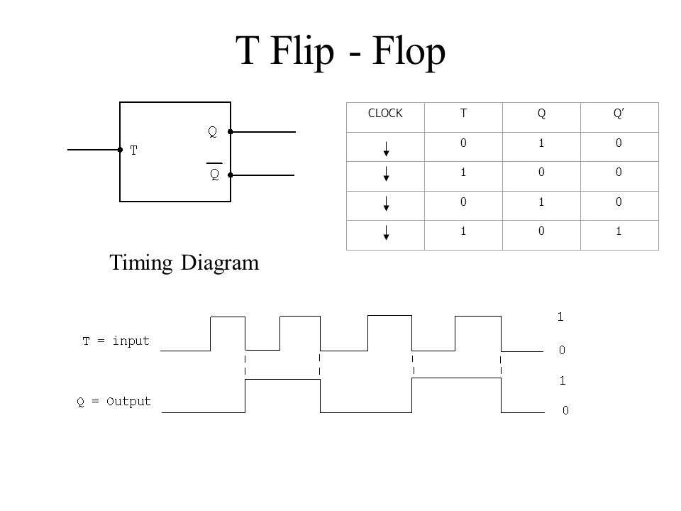 T Flip - Flop CLOCKTQQ' 010 100 010 101 Timing Diagram