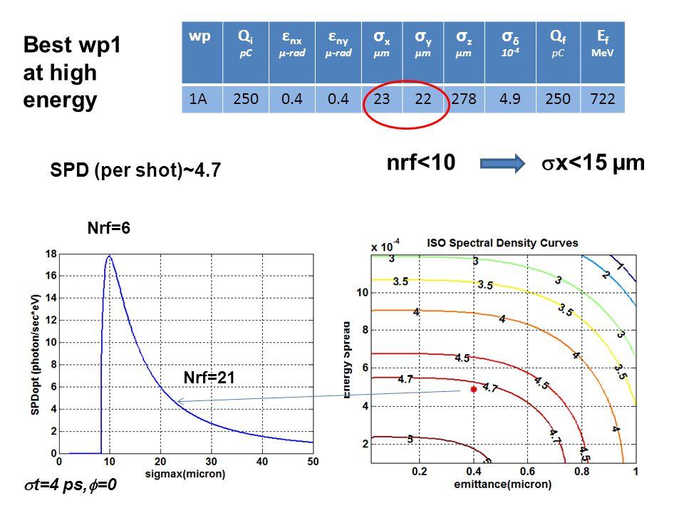 wpQ i pC ε nx µ-rad ε ny µ-rad σ x µm σ y µm σ z µm σ δ 10 -4 Q f pC E f MeV 1A2500.4 23222784.9250722 Nrf=21 Nrf=6  x<15 µm nrf<10  t=4 ps,  =0 Best wp1 at high energy SPD (per shot)~4.7