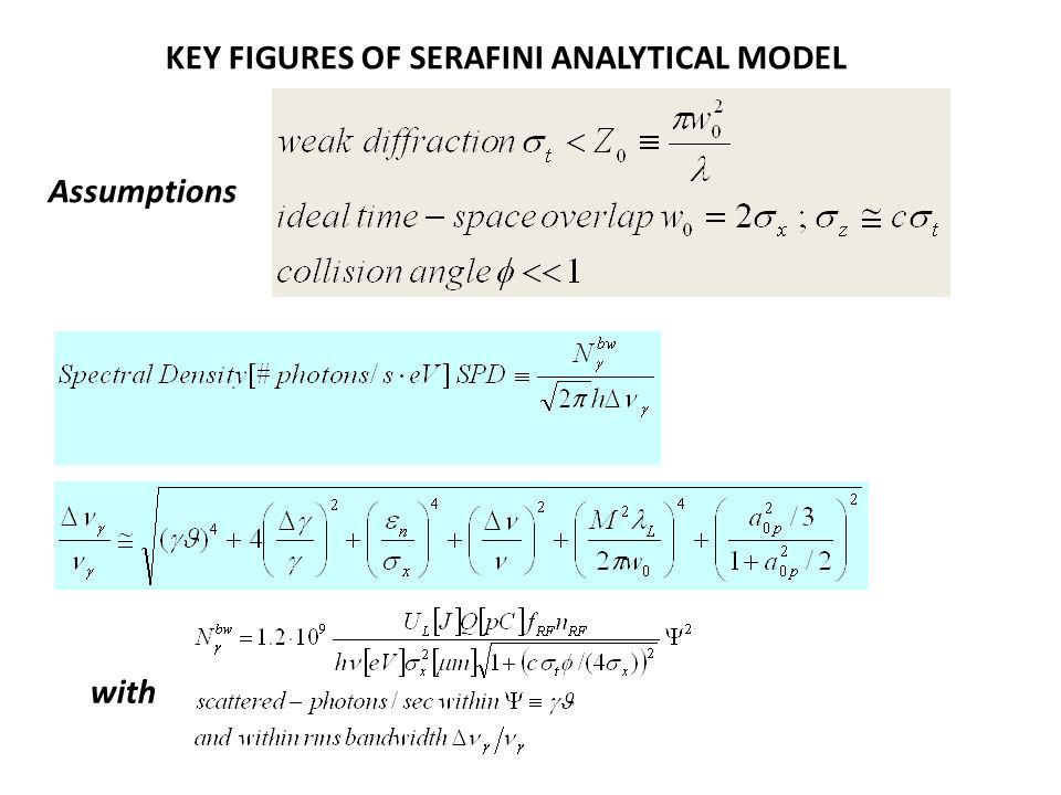 nrf=6 nrf=7 Q i pC ε nx µ-rad ε ny µ-rad σ x µm σ y µm σ δ 10 -4 Q f pC E f MeV 2500.4 23227.5250363 2500.30.423216.2208363 nrf=2 SPD (per shot)~17 SPD (per shot)~15.5