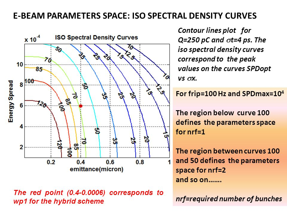 E-BEAM PARAMETERS SPACE: ISO SPECTRAL DENSITY CURVES The red point (0.4-0.0006) corresponds to wp1 for the hybrid scheme Contour lines plot for Q=250 pC and  t=4 ps.
