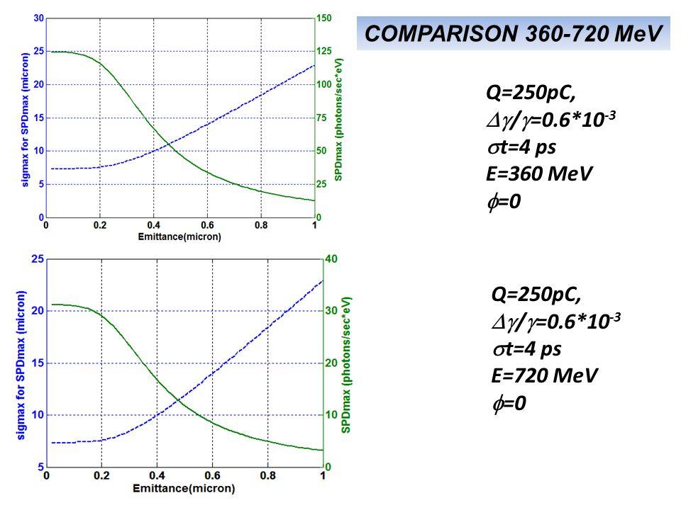 SPD ~23 nrf=5 SPD ~5.7 nrf=18 360 MeV 720 MeV