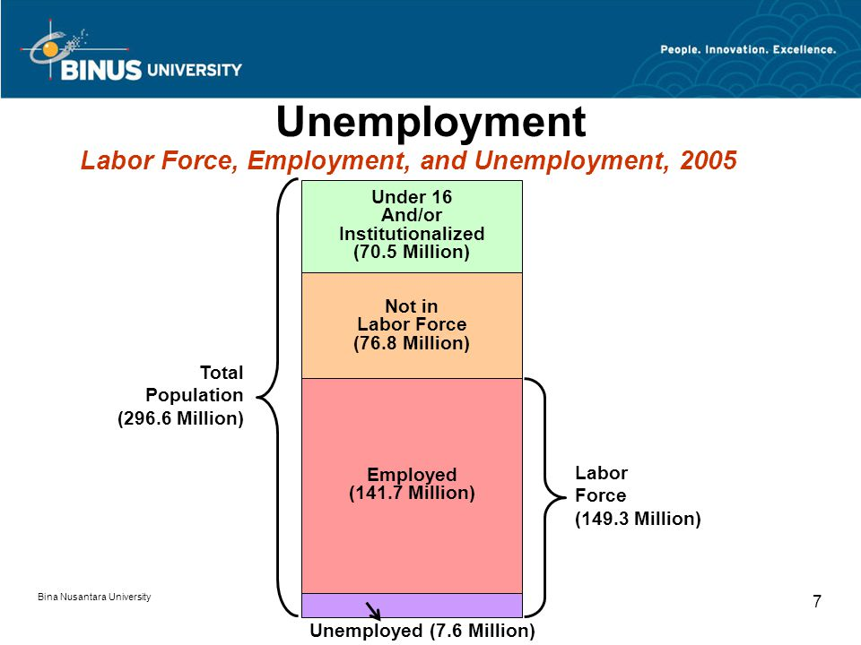 Bina Nusantara University 7 Unemployment Under 16 And/or Institutionalized (70.5 Million) Labor Force, Employment, and Unemployment, 2005 Total Popula
