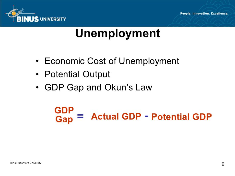 Bina Nusantara University 9 Unemployment Economic Cost of Unemployment Potential Output GDP Gap and Okun's Law GDP Gap Actual GDP Potential GDP = -