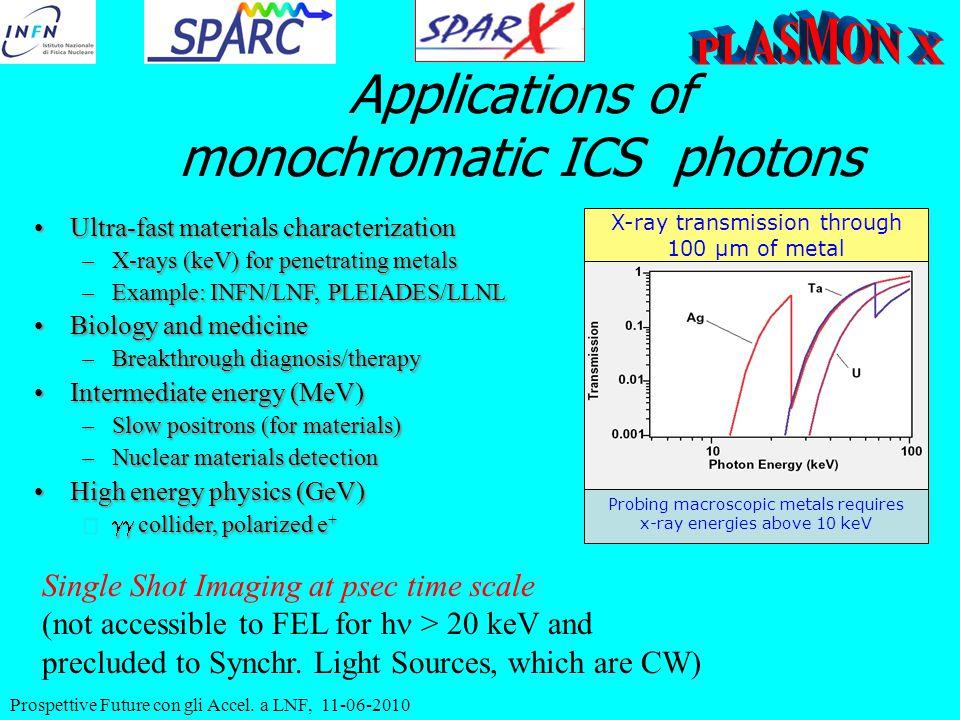 Prospettive Future con gli Accel. a LNF, 11-06-2010 Applications of monochromatic ICS photons X-ray transmission through 100 µm of metal Probing macro