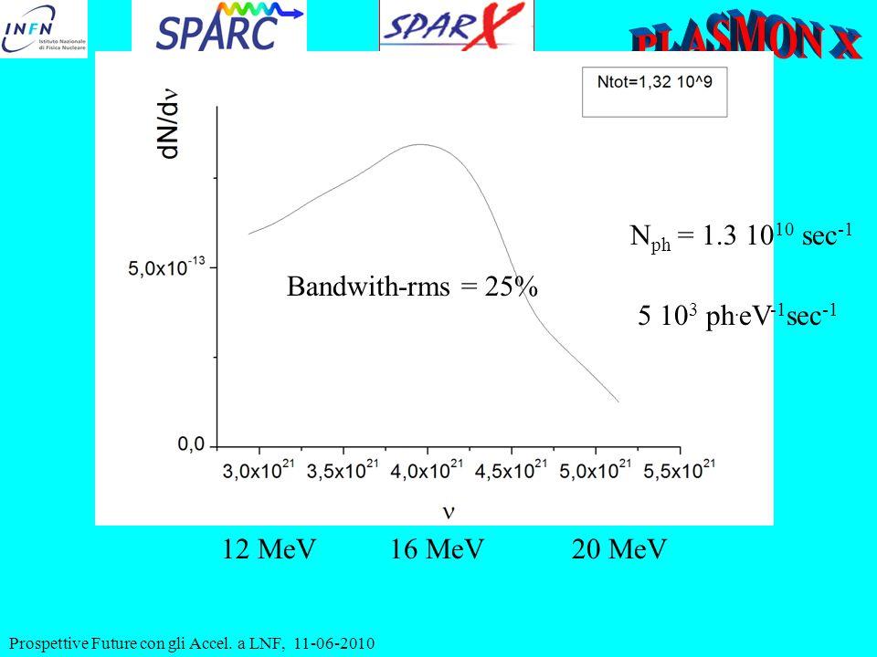 16 MeV20 MeV12 MeV Bandwith-rms = 25% N ph = 1.3 10 10 sec -1 5 10 3 ph. eV -1 sec -1 Prospettive Future con gli Accel. a LNF, 11-06-2010