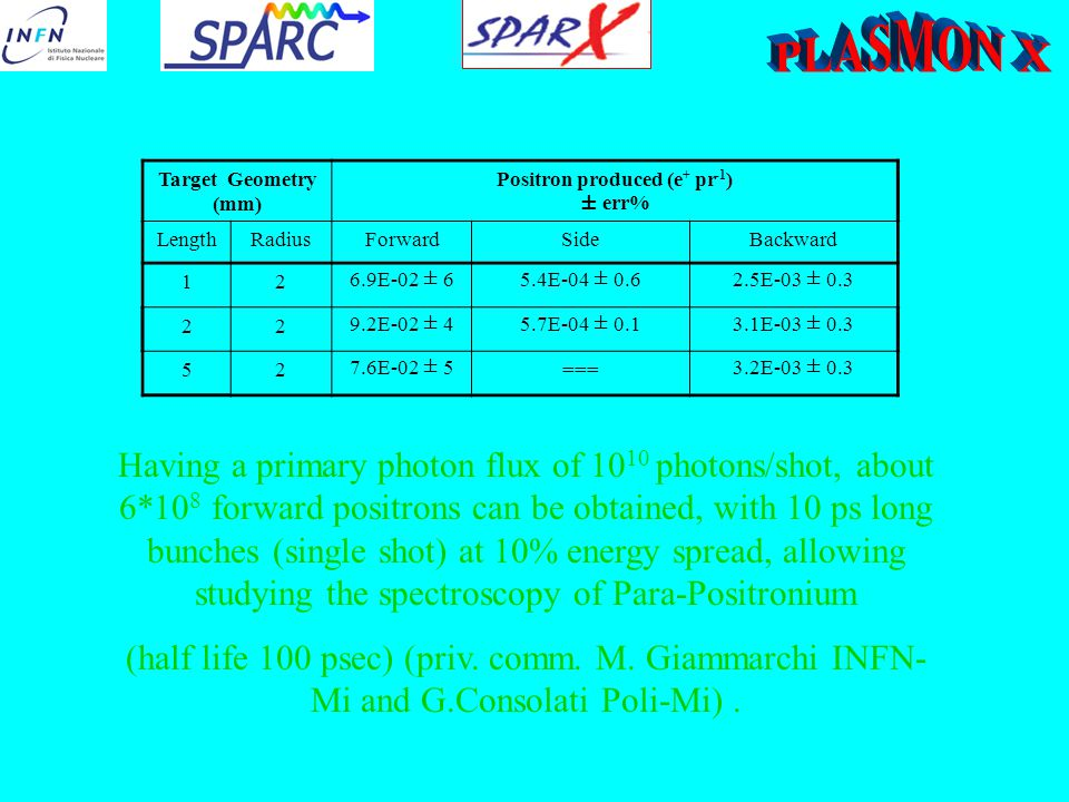 Target Geometry (mm) Positron produced (e + pr -1 ) ± err% LengthRadiusForwardSideBackward 126.9E-02 ± 65.4E-04 ± 0.62.5E-03 ± 0.3 229.2E-02 ± 45.7E-04 ± 0.13.1E-03 ± 0.3 527.6E-02 ± 5===3.2E-03 ± 0.3 Having a primary photon flux of 10 10 photons/shot, about 6*10 8 forward positrons can be obtained, with 10 ps long bunches (single shot) at 10% energy spread, allowing studying the spectroscopy of Para-Positronium (half life 100 psec) (priv.