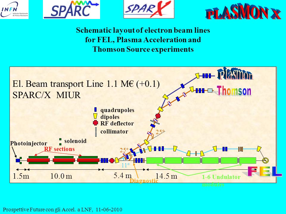 Prospettive Future con gli Accel. a LNF, 11-06-2010 Schematic layout of electron beam lines for FEL, Plasma Acceleration and Thomson Source experiment