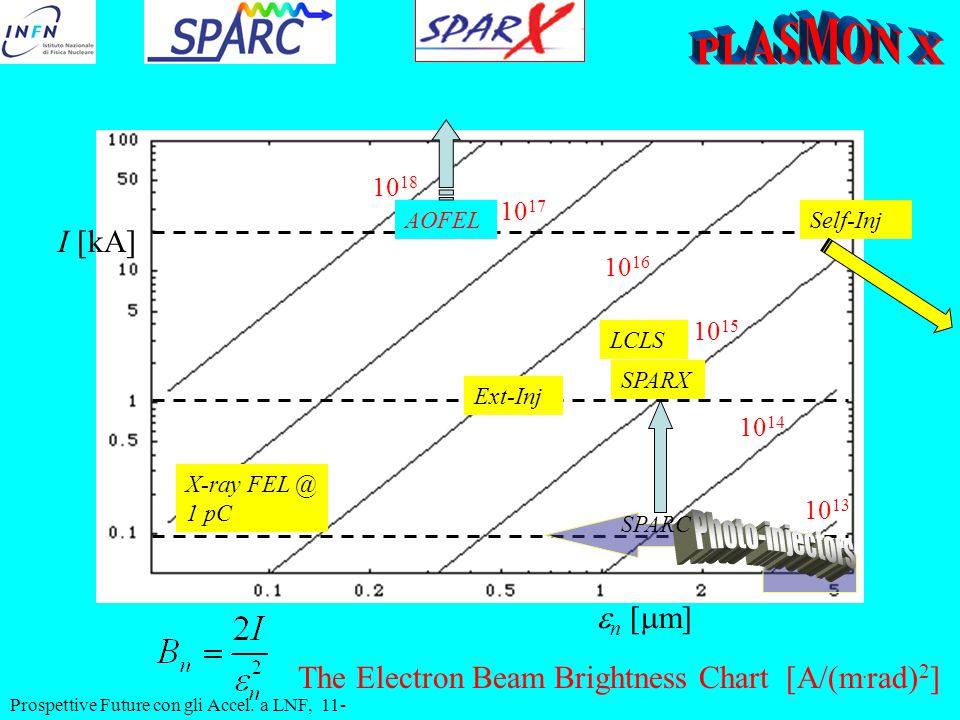  n [  m] 10 13 10 14 10 15 10 16 10 17 I [kA] 10 18 AOFEL SPARX SPARC X-ray FEL @ 1 pC The Electron Beam Brightness Chart [A/(m. rad) 2 ] Self-Inj E