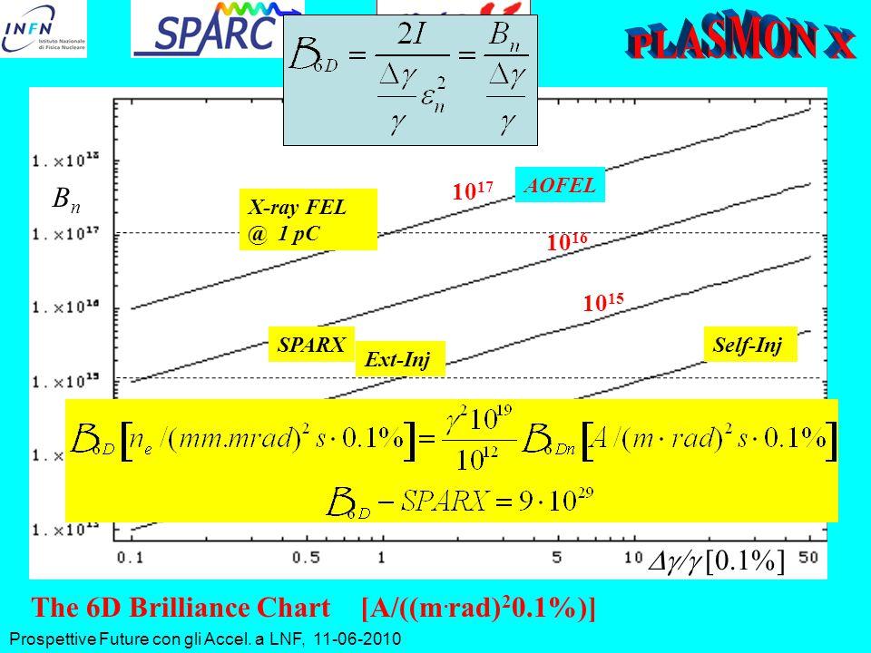 Prospettive Future con gli Accel. a LNF, 11-06-2010  [  ] 10 14 10 15 10 16 10 17 BnBn SPARX SPARC The 6D Brilliance Chart [A/((m. rad) 2 0.1%