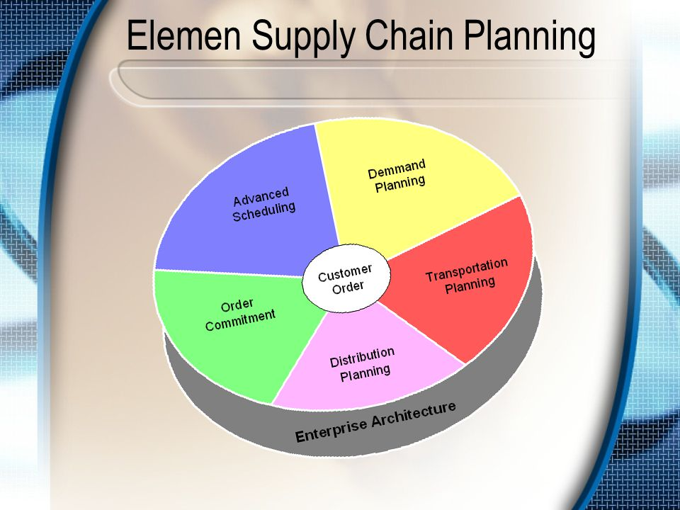 Model Supply Chain Manufacturer Financial / marketing–driven forcast Master Scheduling Replenishment based on distribution center inventory (preset safety stock level) Manual purchase order and invoicing Retail Distribution Center Order point based on warehouse inventory (safety stock level) and historical forecast Deals, promotions and forward buying Manual purchase orders, information entry and output Retail Store Order point based on shelf inventory (safety stock level) and forecasts Promotions Manual entry of items to be ordered Customer Purchase Merchandise Manufacturer Demand driven forcast based on POS data and product movement Short cycle manufacturing Advanced shipping notice and EDI services Bar code scanners and UPC ticketing Retail Distribution Center Automatic replenishment Shipping container marking Cross–dock receiving EDI services Retail Store POS data collection Perpetual inventory checks Automatic replenishment using EDI services Customer Purchase Merchandise Push–Based Supply ChainPull–Based Supply Chain