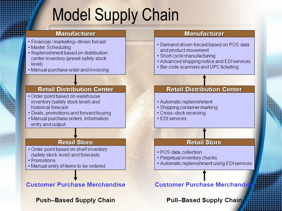 Proses Supply Chain Supply Chain Execution Product Flows Product Flows Product Flows Product Flows Product Flows Product Flows Product Flows Product Flows Supply Chain Planning SupplierManufacturingDistributionRetailerConsumer Payment Flows Information Flows