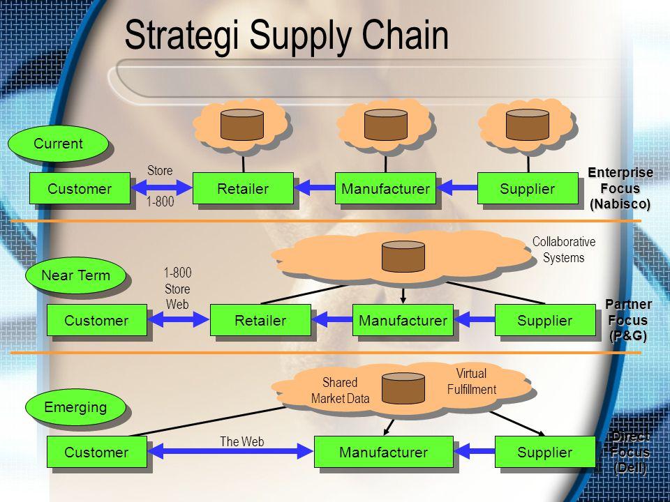 Store 1-800 Strategi Supply Chain Customer Current Retailer Manufacturer Supplier Enterprise Focus (Nabisco) 1-800 Store Web Customer Near Term Retail