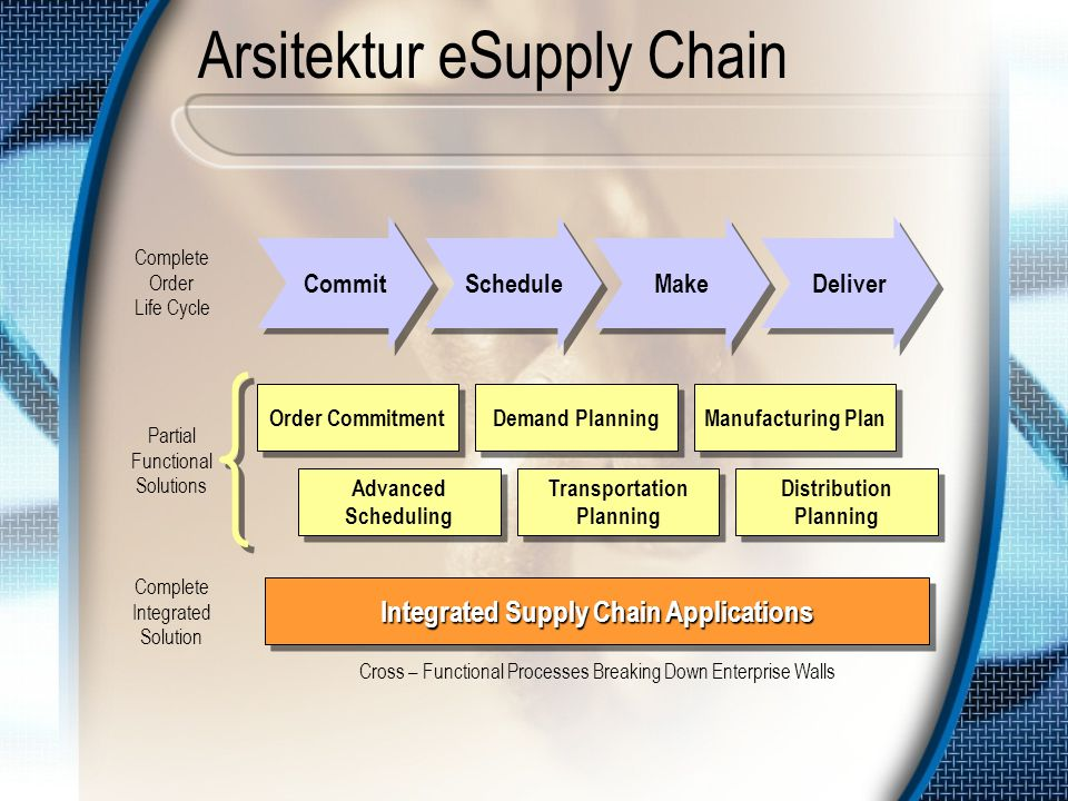 Arsitektur eSupply Chain Advanced Scheduling Transportation Planning Distribution Planning Order Commitment Demand Planning Manufacturing Plan Integra